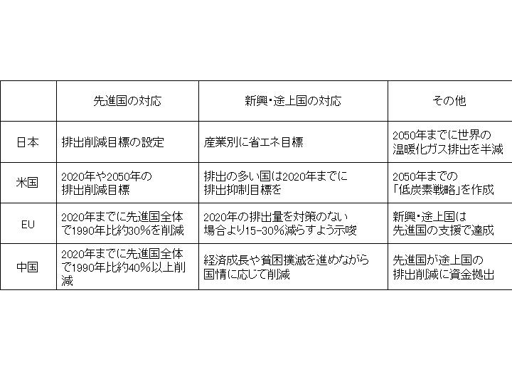ポスト京都議定書 最新動向 09.5...